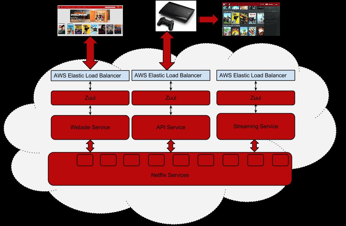 배민 Api Gateway Spring Cloud Zuul 적용기 우아한형제들 기술 블로그