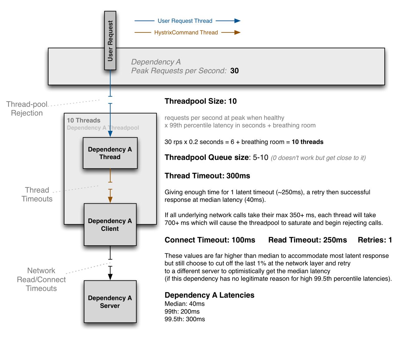 ThreadPool Properties