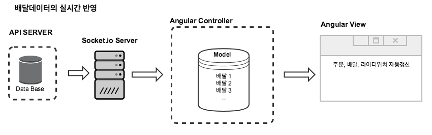 angularjs-model