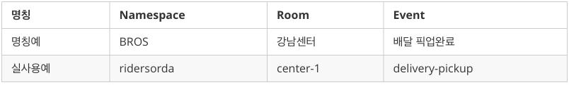 namespace-room-id