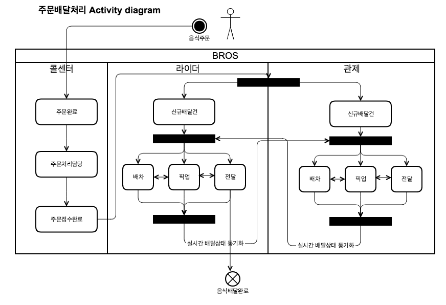 order-activity-diagram