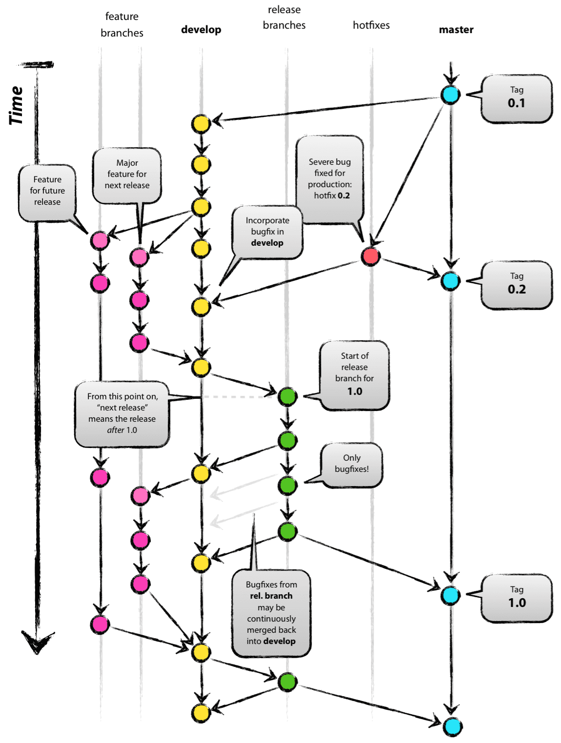 git-flow_overall_graph