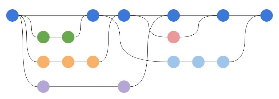 git-branch-strategy-graph-no-normal