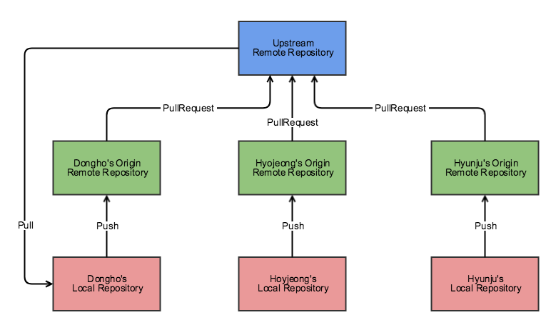 github-flow-repository-structure