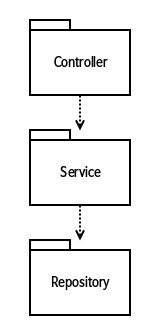 controller-service-repository