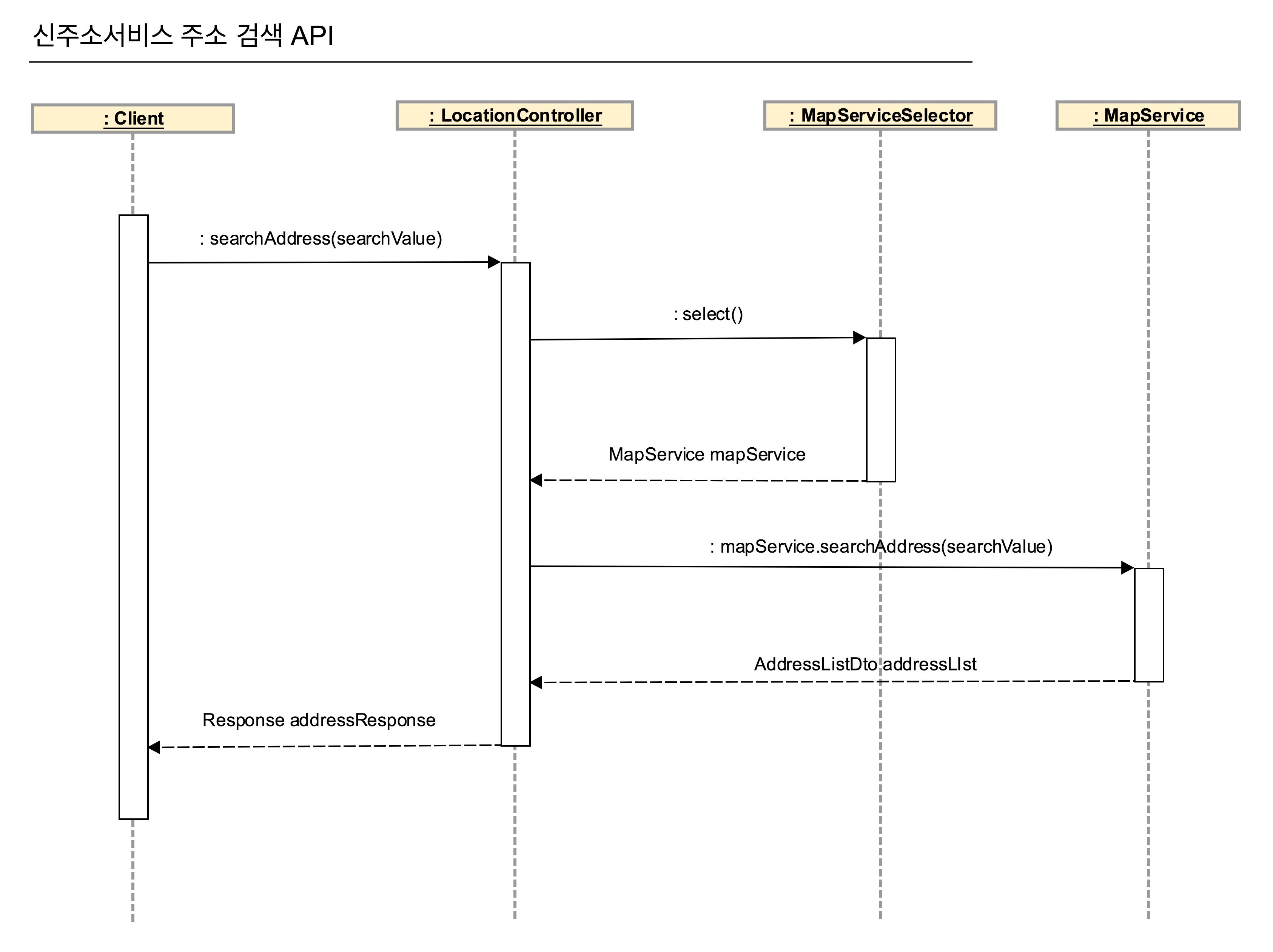new-location-api-flow-diagram
