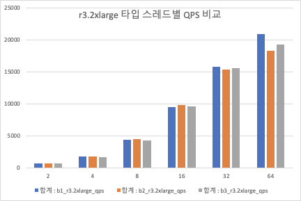 r3.2large QPS 비교