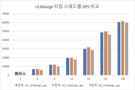 r3.8large QPS 비교
