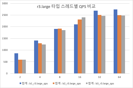 r3.large QPS 비교