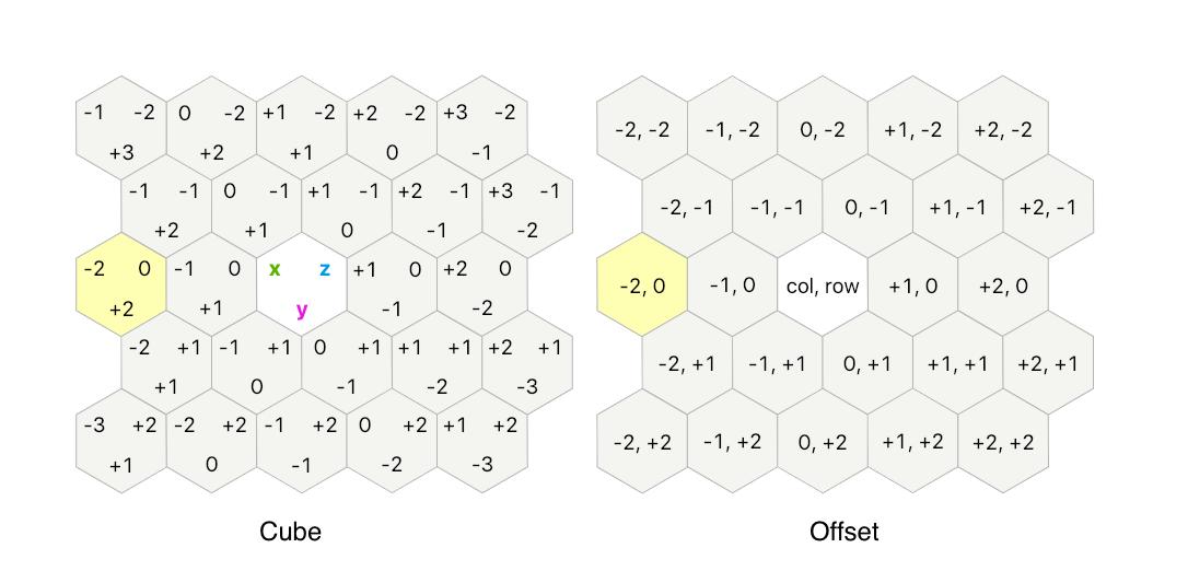 offset coordinates