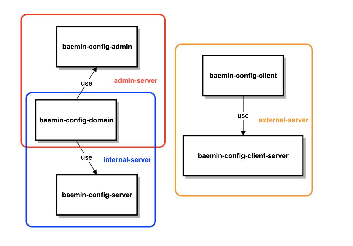 리모트 컨피그 모듈 아키텍쳐