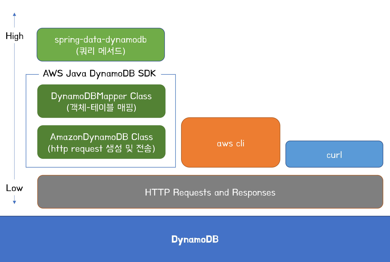 Java Dynamodb Request