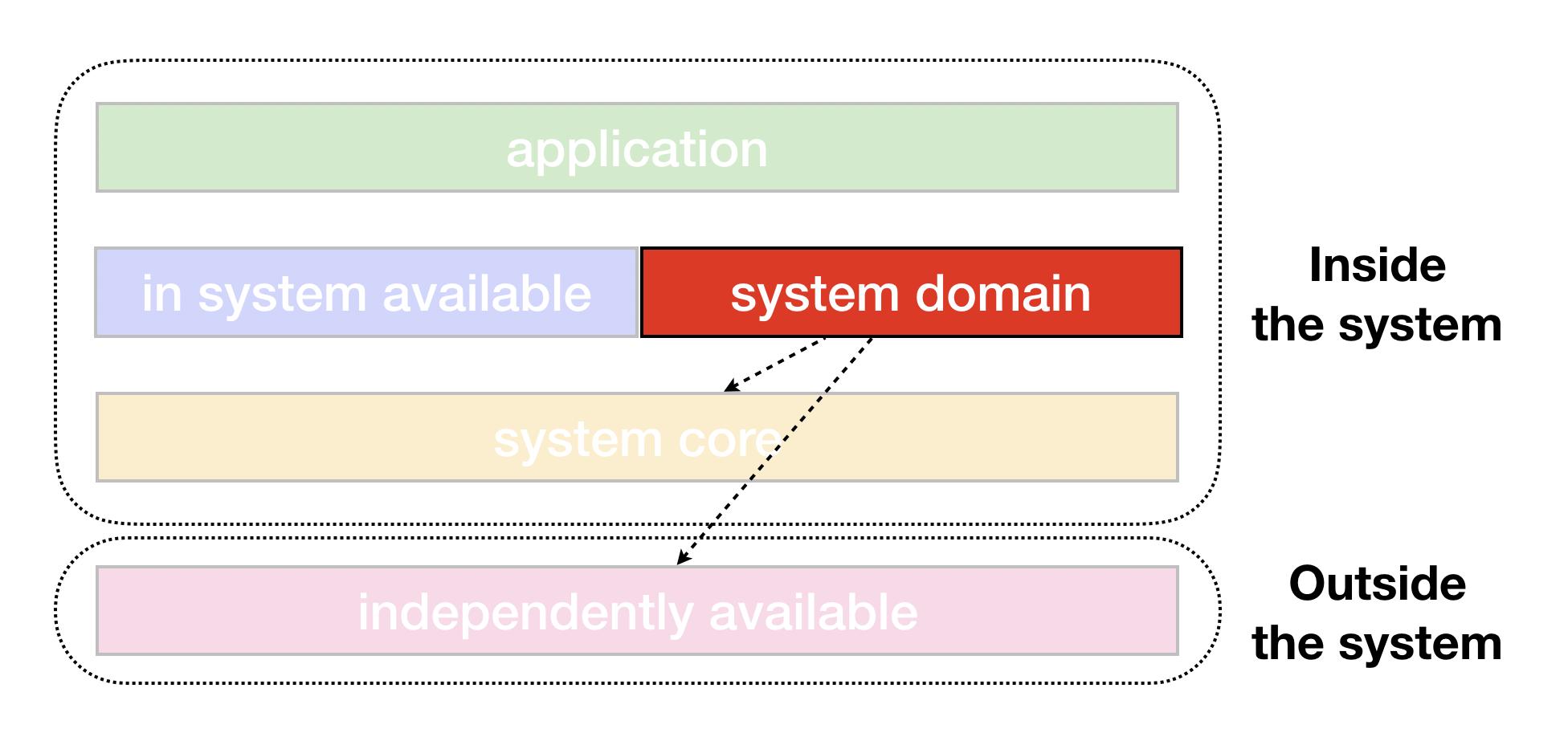 도메인 모듈 관계