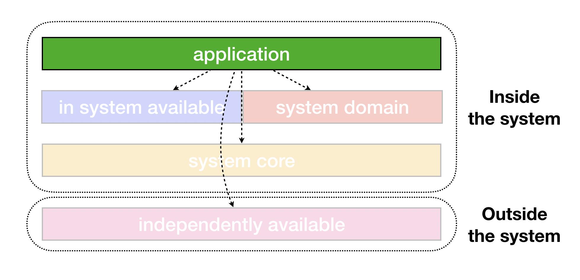 어플리케이션 모듈 관계