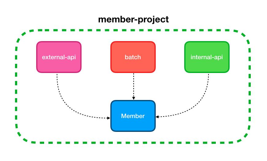 멀티 프로젝트의 모듈