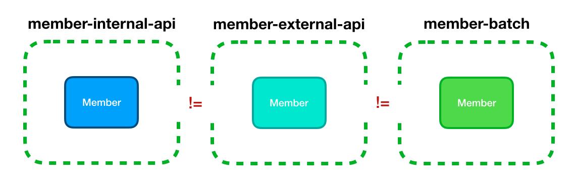 독립 프로젝트의 모듈