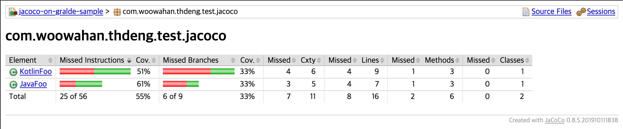 JaCoCo class report