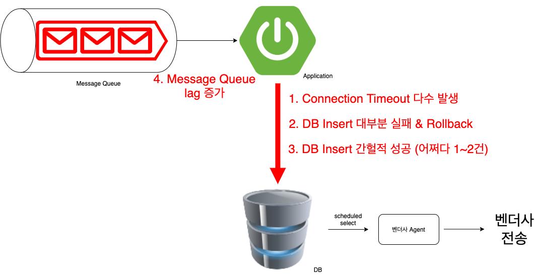 메세지플랫폼 architecture error