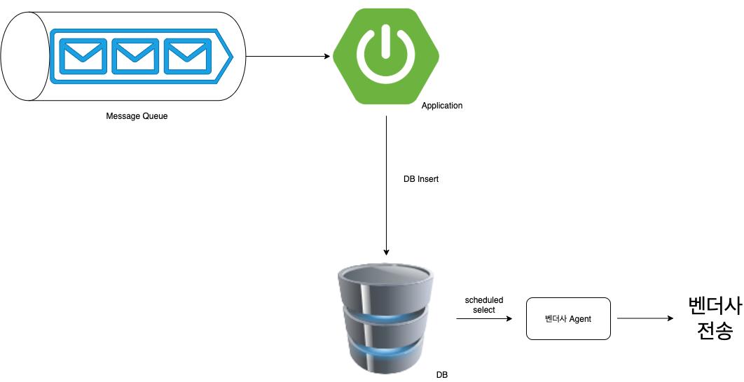 메세지플랫폼 architecture